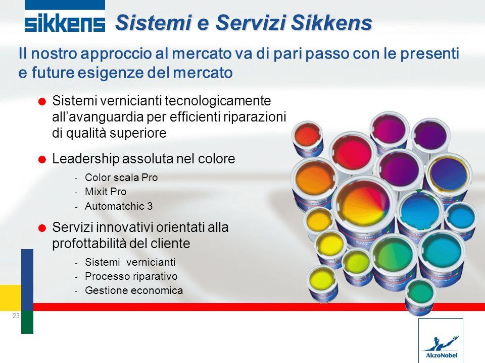 23 Sistemi e Servizi Sikkens Sistemi vernicianti tecnologicamente allavanguardia per efficienti riparazioni di qualità superiore Leadership assoluta n
