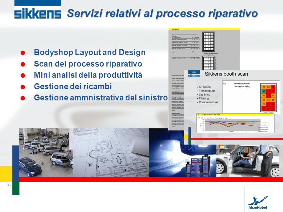 25 Servizi relativi al processo riparativo Bodyshop Layout and Design Scan del processo riparativo Mini analisi della produttività Gestione dei ricambi Gestione ammnistrativa del sinistro