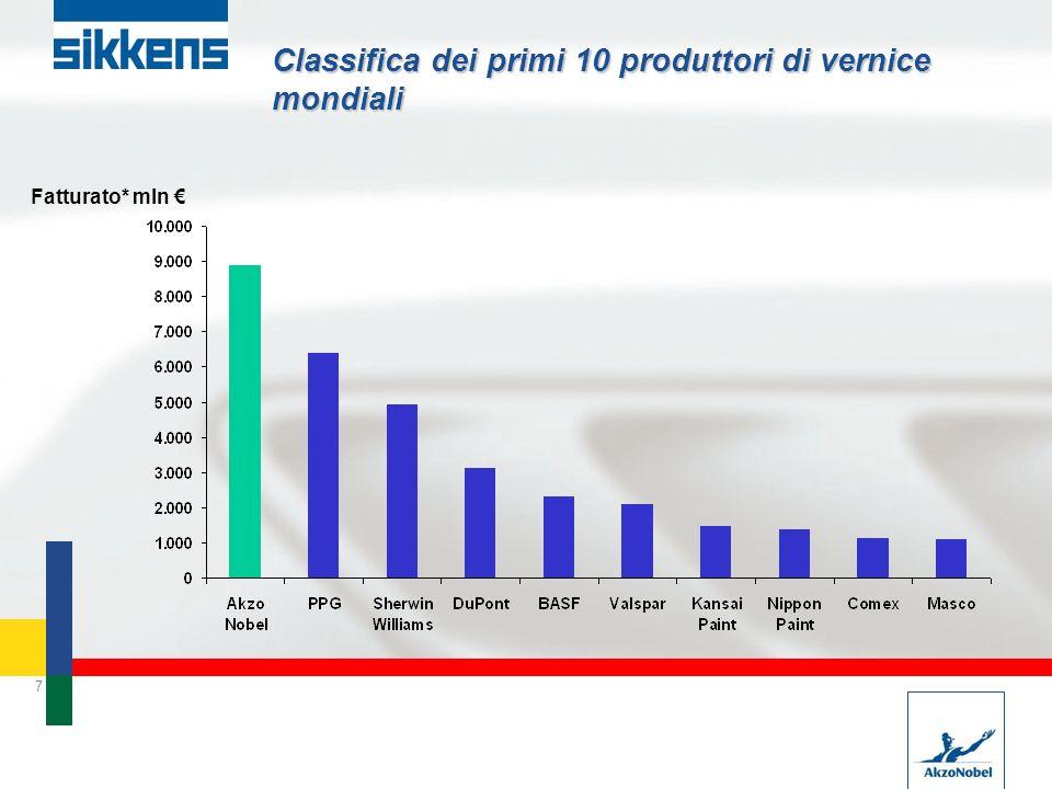 7 Classifica dei primi 10 produttori di vernice mondiali Fatturato* mln