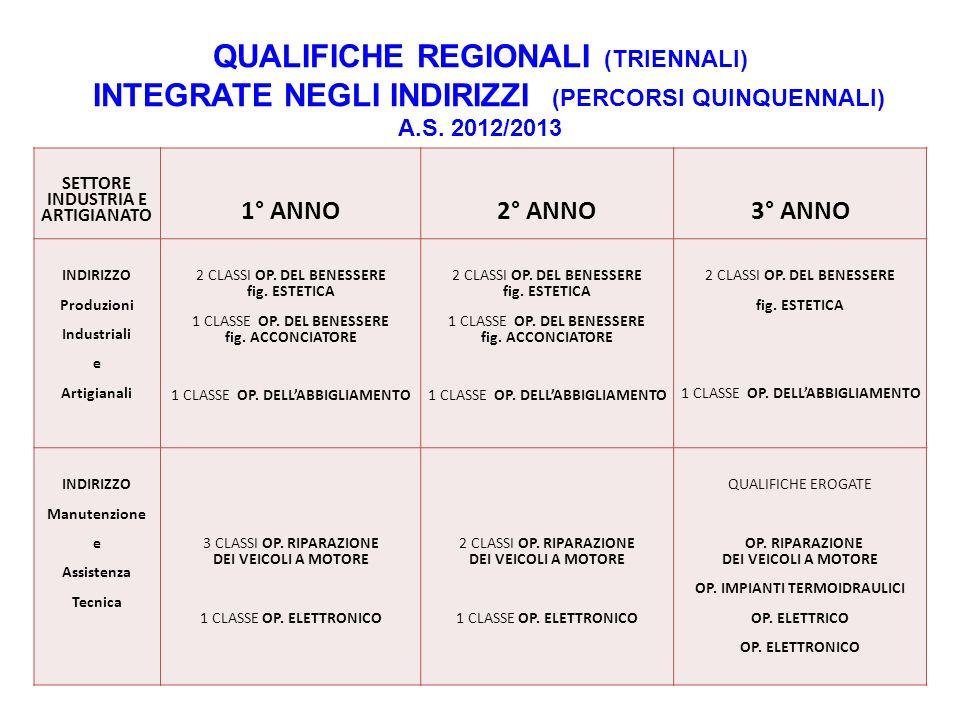 QUALIFICHE REGIONALI (TRIENNALI) INTEGRATE NEGLI INDIRIZZI (PERCORSI QUINQUENNALI) A.S.