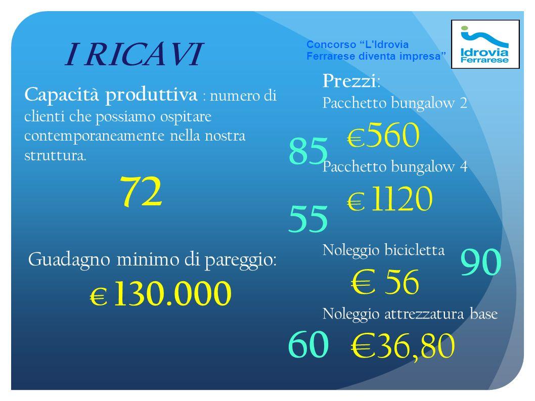 Concorso L Idrovia Ferrarese diventa impresa I RICAVI Capacità produttiva : numero di clienti che possiamo ospitare contemporaneamente nella nostra struttura.