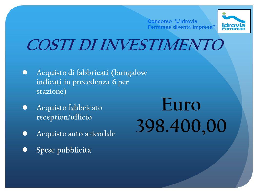 Concorso L Idrovia Ferrarese diventa impresa FINANZIAMENTO CAPITALE DI RISCHIO: 40% dellinvestimento (distribuibile anche tra diversi soci) Euro 130.000 circa CAPITALE DI CREDITO :Mutuo ventennale Euro 268.400 circa