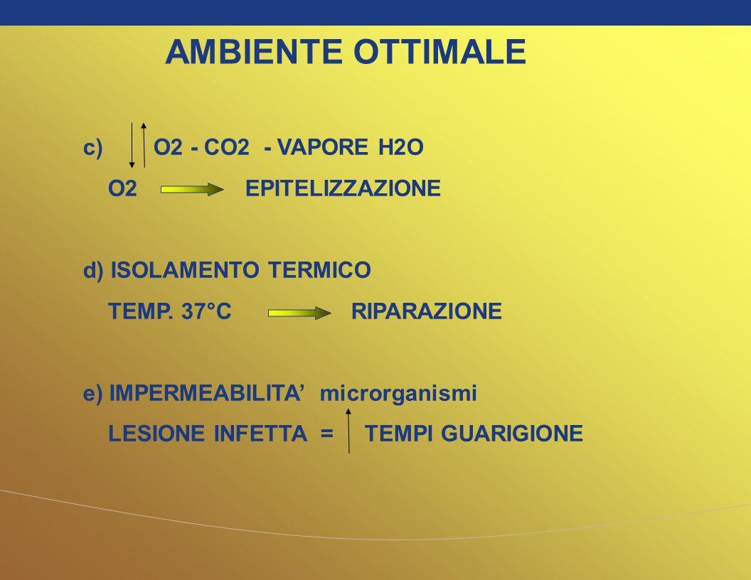 c) O2 - CO2 - VAPORE H2O O2 EPITELIZZAZIONE d) ISOLAMENTO TERMICO TEMP. 37°C RIPARAZIONE e) IMPERMEABILITA microrganismi LESIONE INFETTA = TEMPI GUARI