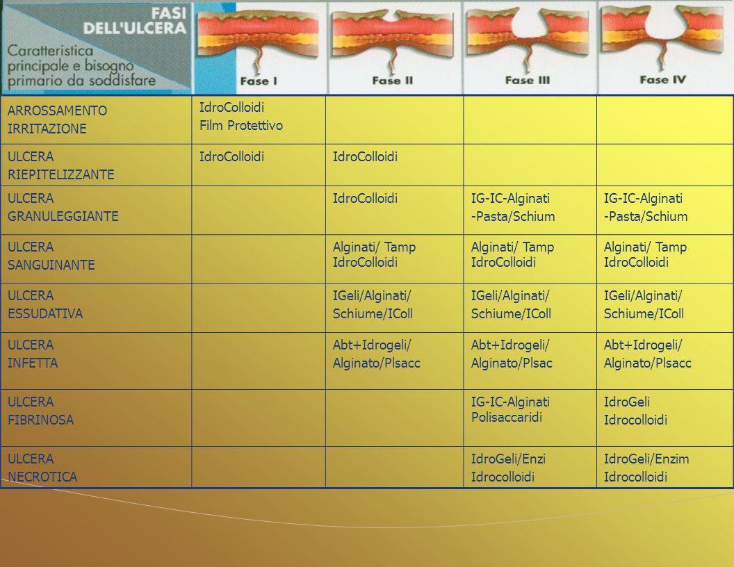 30 ARROSSAMENTO IRRITAZIONE IdroColloidi Film Protettivo ULCERA RIEPITELIZZANTE IdroColloidi ULCERA GRANULEGGIANTE IdroColloidiIG-IC-Alginati -Pasta/S