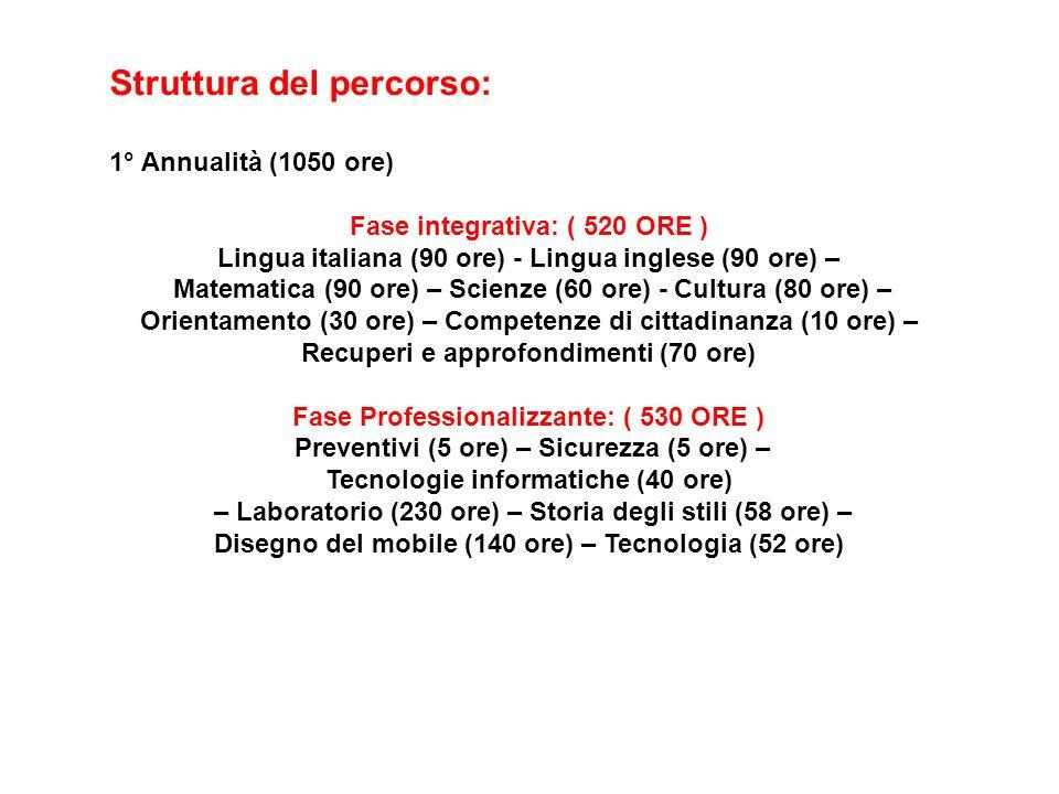 Struttura del percorso: 1° Annualità (1050 ore) Fase integrativa: ( 520 ORE ) Lingua italiana (90 ore) - Lingua inglese (90 ore) – Matematica (90 ore) – Scienze (60 ore) - Cultura (80 ore) – Orientamento (30 ore) – Competenze di cittadinanza (10 ore) – Recuperi e approfondimenti (70 ore) Fase Professionalizzante: ( 530 ORE ) Preventivi (5 ore) – Sicurezza (5 ore) – Tecnologie informatiche (40 ore) – Laboratorio (230 ore) – Storia degli stili (58 ore) – Disegno del mobile (140 ore) – Tecnologia (52 ore)