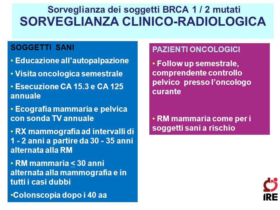 SORVEGLIANZA CLINICO-RADIOLOGICA Sorveglianza dei soggetti BRCA 1 / 2 mutati SOGGETTI SANI Educazione allautopalpazione Visita oncologica semestrale E