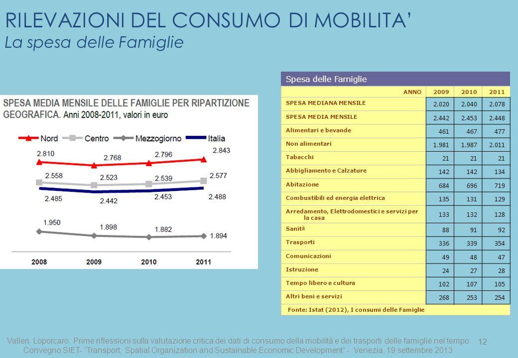 12 RILEVAZIONI DEL CONSUMO DI MOBILITA La spesa delle Famiglie Spesa delle Famiglie ANNO200920102011 SPESA MEDIANA MENSILE 2.0202.0402.078 SPESA MEDIA