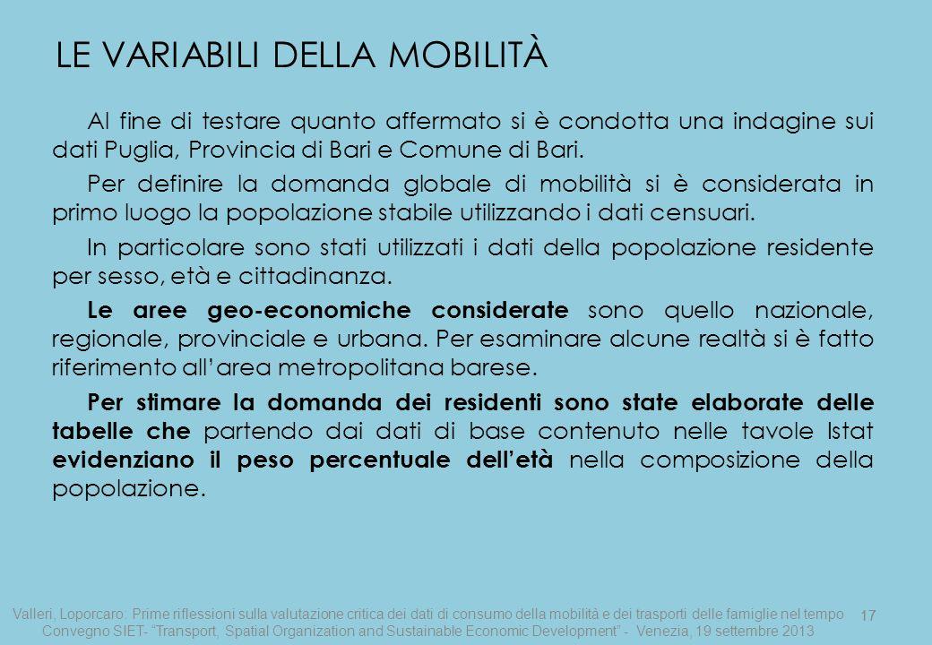 17 Al fine di testare quanto affermato si è condotta una indagine sui dati Puglia, Provincia di Bari e Comune di Bari. Per definire la domanda globale