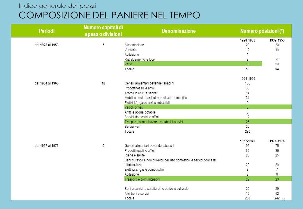 8 Indice generale dei prezzi COMPOSIZIONE DEL PANIERE NEL TEMPO Periodi Numero capitoli di spesa o divisioni DenominazioneNumero posizioni (*) 1928-19