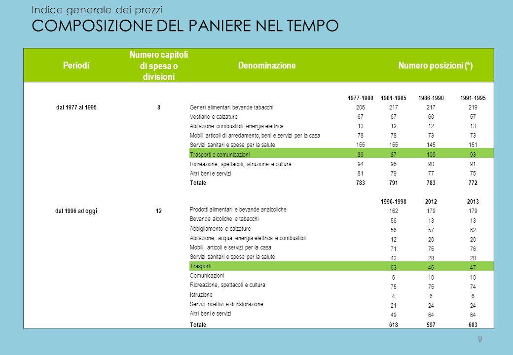 9 Indice generale dei prezzi COMPOSIZIONE DEL PANIERE NEL TEMPO Periodi Numero capitoli di spesa o divisioni Denominazione Numero posizioni (*) 1977-1