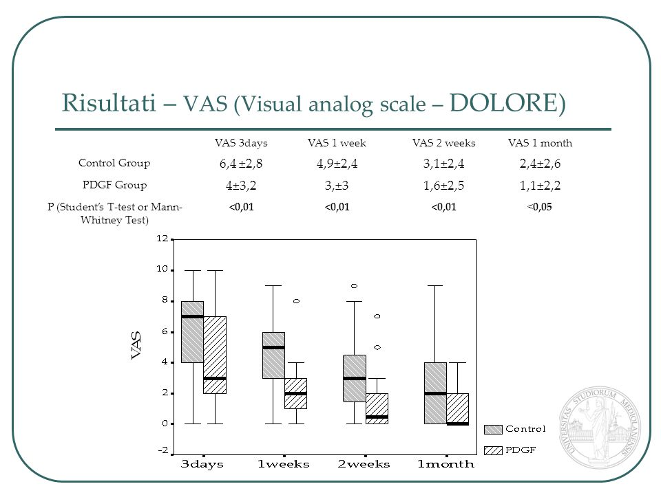 Risultati – VAS (Visual analog scale – DOLORE) VAS 3daysVAS 1 weekVAS 2 weeksVAS 1 month Control Group 6,4 ±2,84,9±2,43,1±2,42,4±2,6 PDGF Group 4±3,23