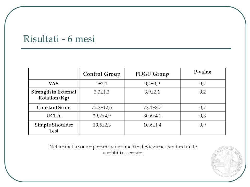 Risultati - 6 mesi Control GroupPDGF Group P-value VAS1±2,10,4±0,90,7 Strength in External Rotation (Kg) 3,3±1,33,9±2,10,2 Constant Score72,3±12,673,1