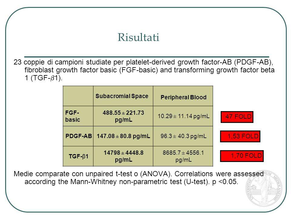 TGF-β, PDGF and bFGF sono maggiormente presenti nello spazio sottoacromiale dopo acromionplastica rispetto al sangue periferico.