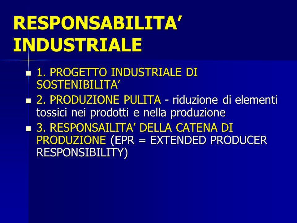 RESPONSABILITA INDUSTRIALE 1. PROGETTO INDUSTRIALE DI SOSTENIBILITA 1. PROGETTO INDUSTRIALE DI SOSTENIBILITA 2. PRODUZIONE PULITA - riduzione di eleme