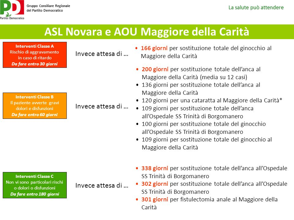 La salute può attendere Gruppo Consiliare Regionale del Partito Democratico ASL Novara e AOU Maggiore della Carità 338 giorni per sostituzione totale