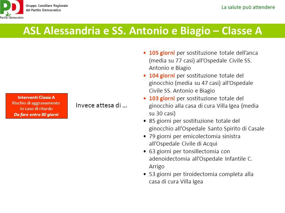 La salute può attendere Gruppo Consiliare Regionale del Partito Democratico ASL Alessandria e SS. Antonio e Biagio – Classe A Interventi Classe A Risc