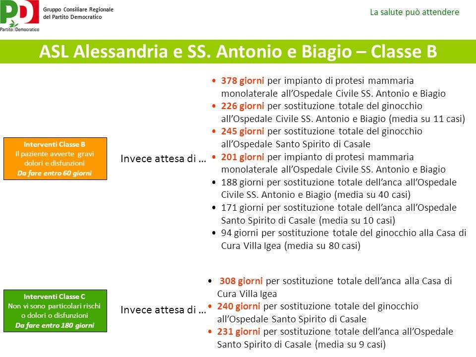 La salute può attendere Gruppo Consiliare Regionale del Partito Democratico ASL Alessandria e SS. Antonio e Biagio – Classe B Interventi Classe B Il p