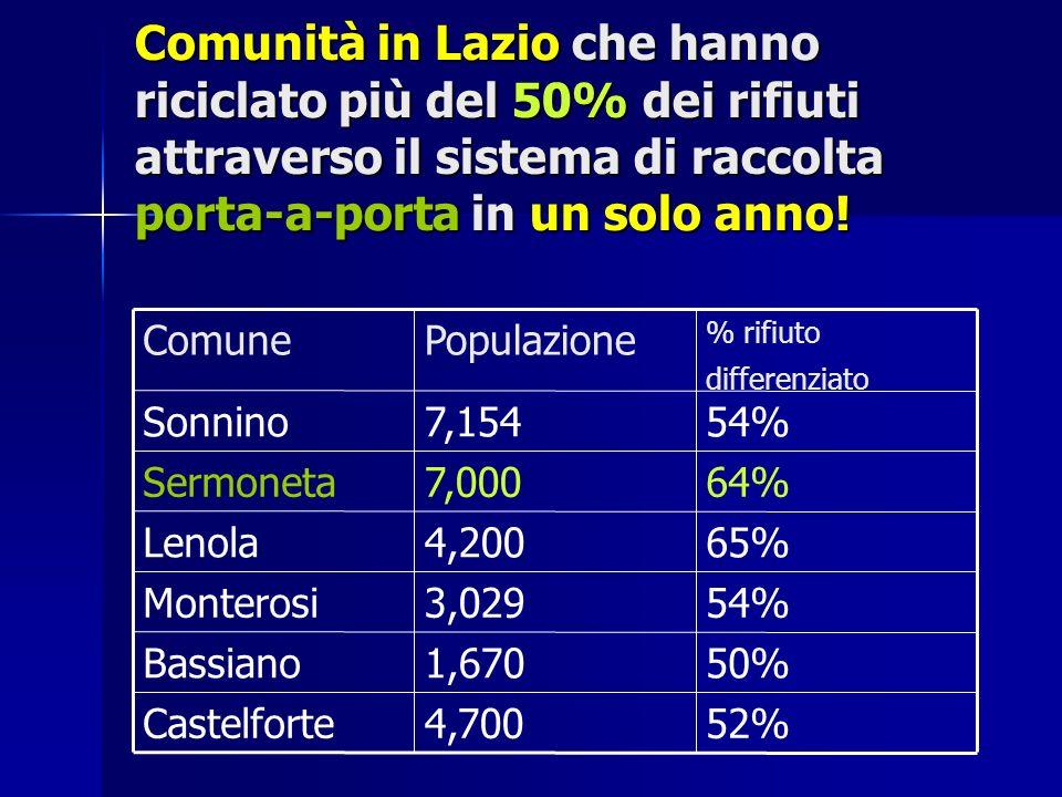 Comunità in Lazio che hanno riciclato più del 50% dei rifiuti attraverso il sistema di raccolta porta-a-porta in un solo anno! 52%4,700Castelforte 50%