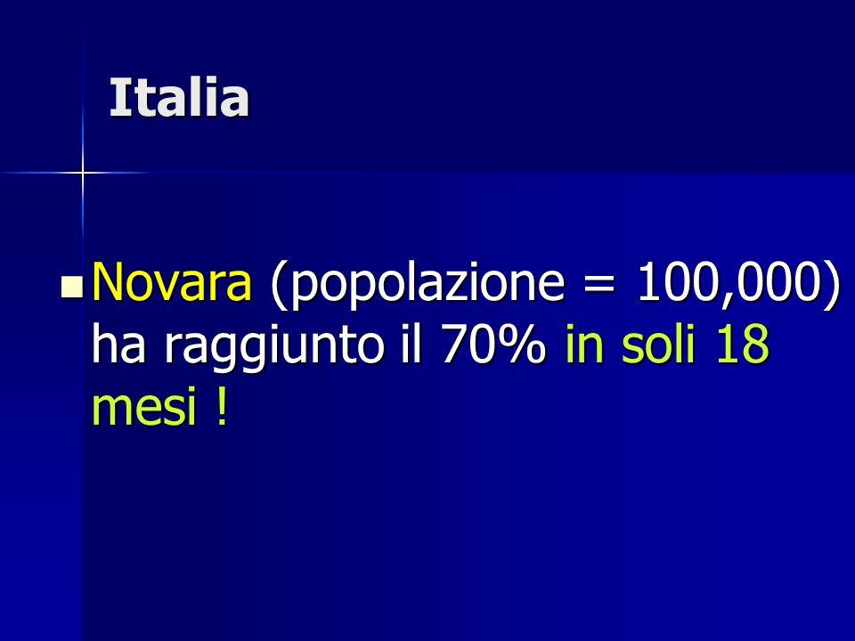 Italia Novara (popolazione = 100,000) ha raggiunto il 70% in soli 18 mesi ! Novara (popolazione = 100,000) ha raggiunto il 70% in soli 18 mesi !