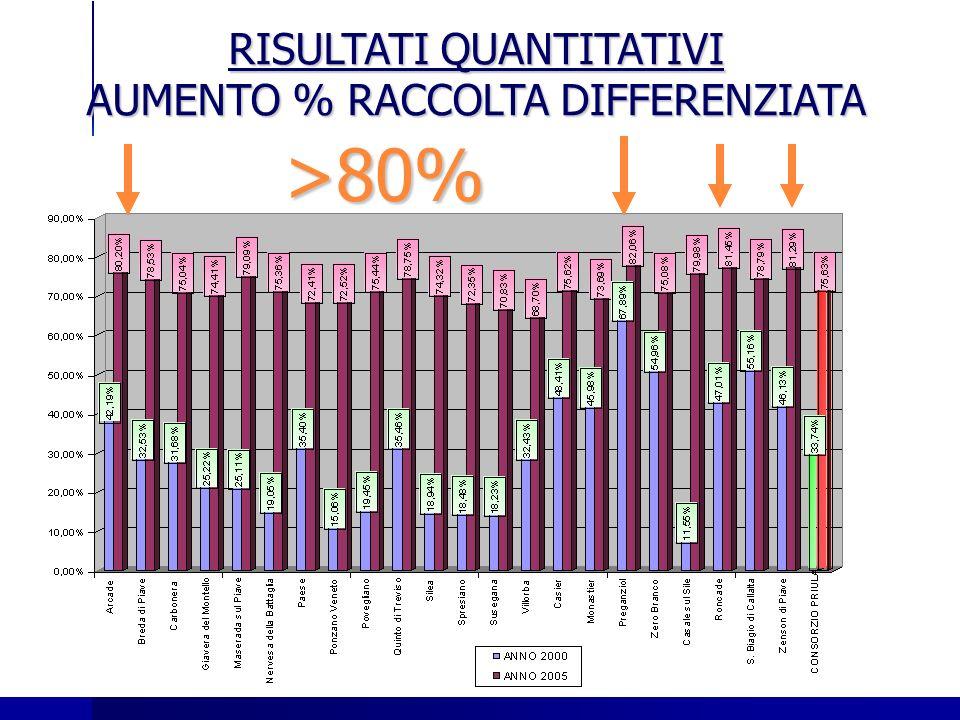 RISULTATI QUANTITATIVI AUMENTO % RACCOLTA DIFFERENZIATA >80%