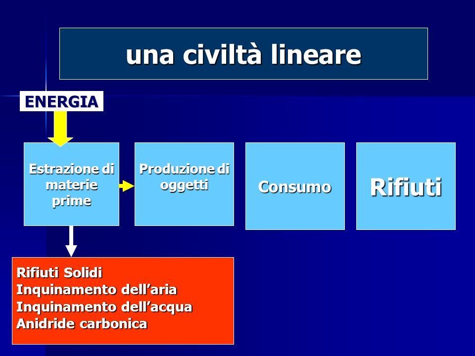 Estrazione di materieprime Produzione di oggettiConsumoRifiuti Rifiuti Solidi Inquinamento dellaria Inquinamento dellacqua Anidride carbonica ENERGIA una civiltà lineare