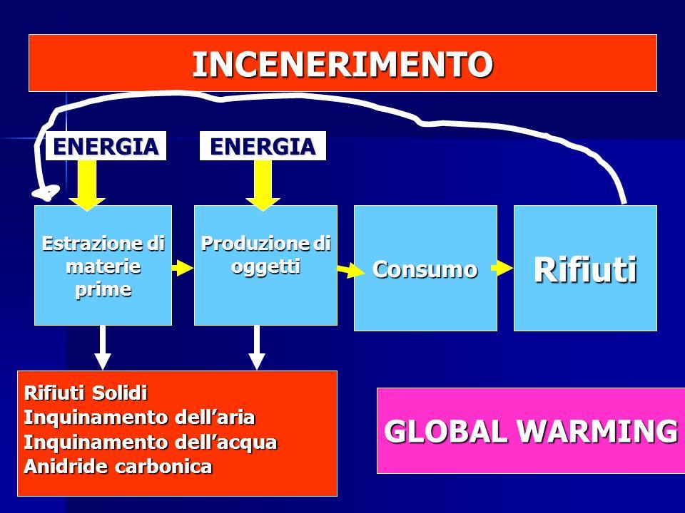Estrazione di materieprime Produzione di oggettiConsumoRifiuti Rifiuti Solidi Inquinamento dellaria Inquinamento dellacqua Anidride carbonica ENERGIAENERGIA INCENERIMENTO GLOBAL WARMING