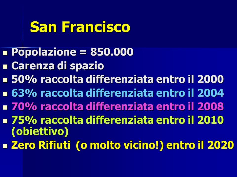 San Francisco Popolazione = 850.000 Popolazione = 850.000 Carenza di spazio Carenza di spazio 50% raccolta differenziata entro il 2000 50% raccolta differenziata entro il 2000 63% raccolta differenziata entro il 2004 63% raccolta differenziata entro il 2004 70% raccolta differenziata entro il 2008 70% raccolta differenziata entro il 2008 75% raccolta differenziata entro il 2010 (obiettivo) 75% raccolta differenziata entro il 2010 (obiettivo) Zero Rifiuti (o molto vicino!) entro il 2020 Zero Rifiuti (o molto vicino!) entro il 2020