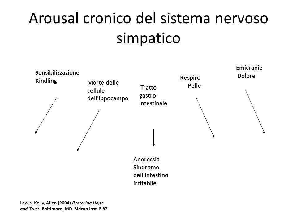Arousal cronico del sistema nervoso simpatico Anoressia Sindrome dell intestino irritabile Sensibilizzazione Kindling Morte delle cellule dell ippocampo Tratto gastro- intestinale Respiro Pelle Emicranie Dolore Lewis, Kelly, Allen (2004) Restoring Hope and Trust.