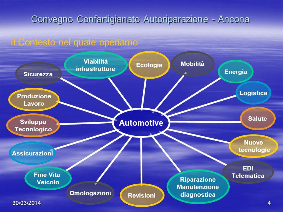30/03/20144 Convegno Confartigianato Autoriparazione - Ancona Automotive EcologiaMobilitàEnergiaLogisticaSalute Nuove tecnologie EDI Telematica Ripara