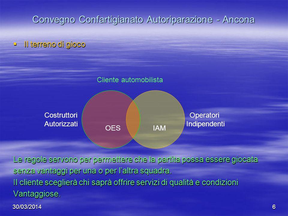 30/03/20146 Convegno Confartigianato Autoriparazione - Ancona Il terreno di gioco Il terreno di gioco Le regole servono per permettere che la partita