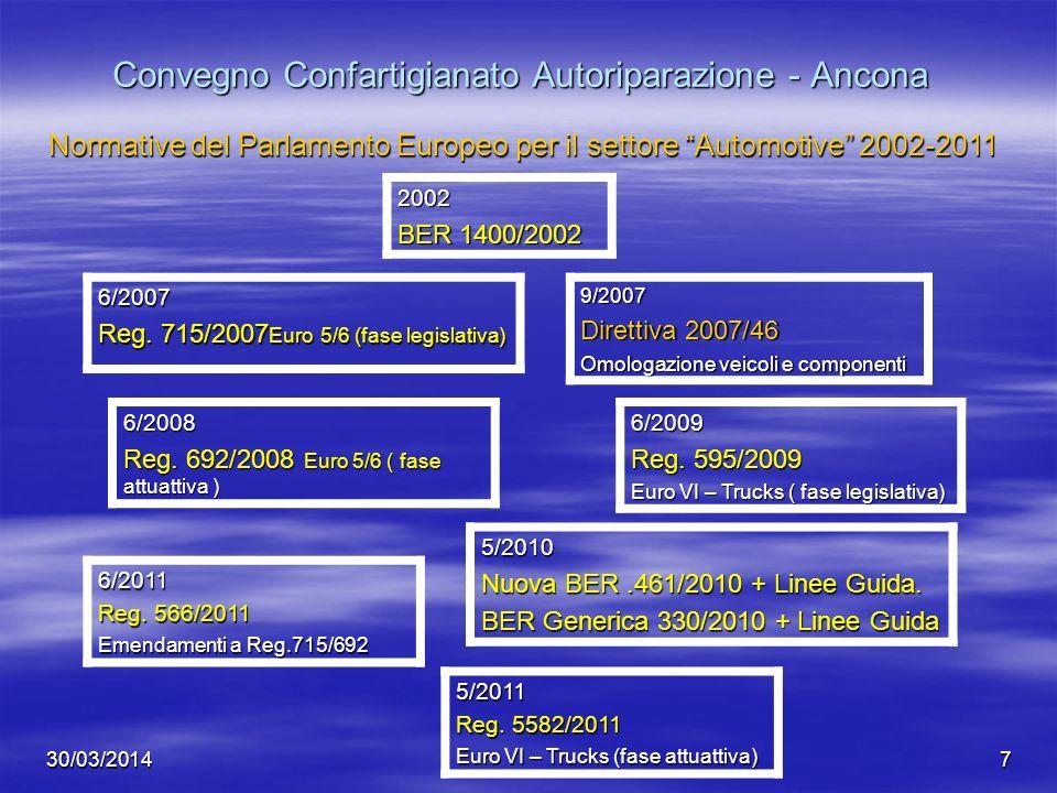 30/03/20147 Convegno Confartigianato Autoriparazione - Ancona 9/2007 Direttiva 2007/46 Omologazione veicoli e componenti 6/2011 Reg. 566/2011 Emendame