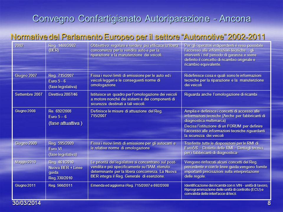 30/03/20148 Convegno Confartigianato Autoriparazione - Ancona Normative del Parlamento Europeo per il settore Automotive 2002-2011 2002 Reg. 1400/2002