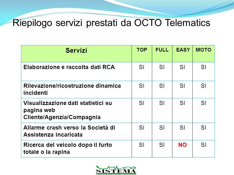 Riepilogo servizi prestati da OCTO Telematics Servizi TOPFULL EASYMOTO Elaborazione e raccolta dati RCASI Rilevazione/ricostruzione dinamica incidenti