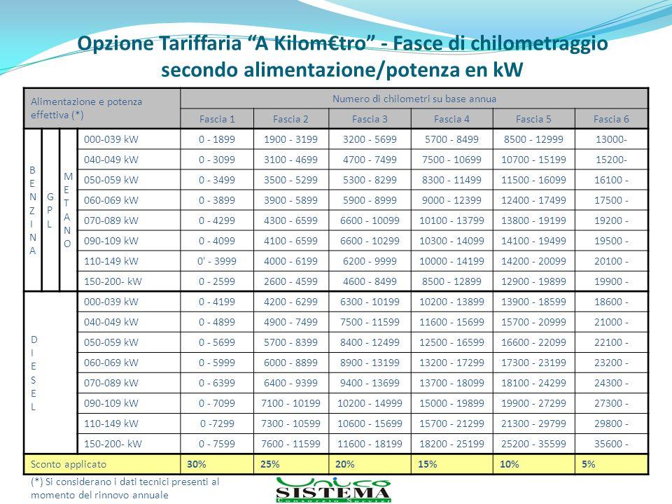 Opzione Tariffaria A Kilomtro - Fasce di chilometraggio secondo alimentazione/potenza en kW Alimentazione e potenza effettiva (*) Numero di chilometri