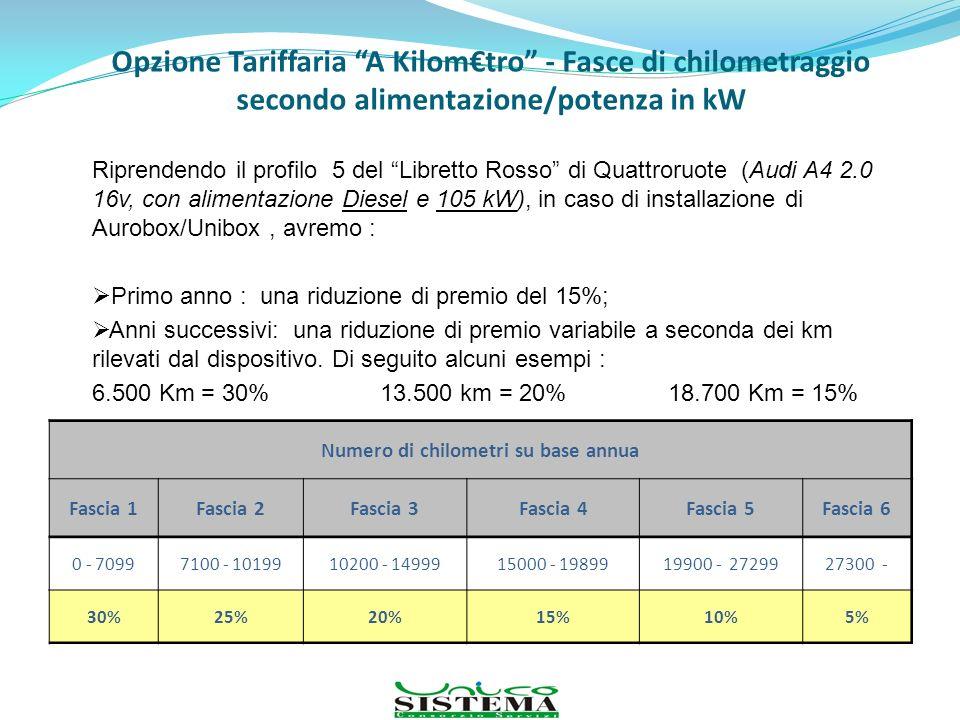Opzione Tariffaria A Kilomtro - Fasce di chilometraggio secondo alimentazione/potenza in kW Numero di chilometri su base annua Fascia 1Fascia 2Fascia