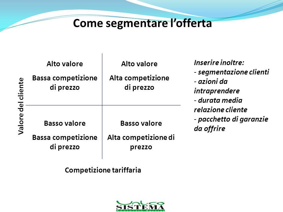 Come segmentare lofferta Alto valore Alta competizione di prezzo Competizione tariffaria Valore del cliente Alto valore Bassa competizione di prezzo B