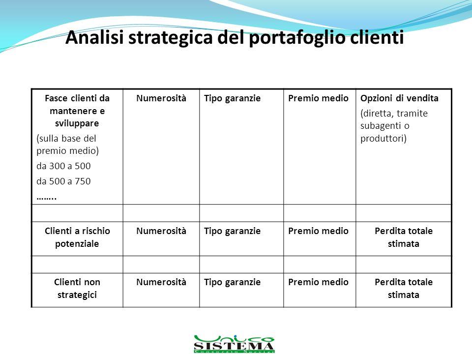Analisi strategica del portafoglio clienti Fasce clienti da mantenere e sviluppare (sulla base del premio medio) da 300 a 500 da 500 a 750 …….. Numero