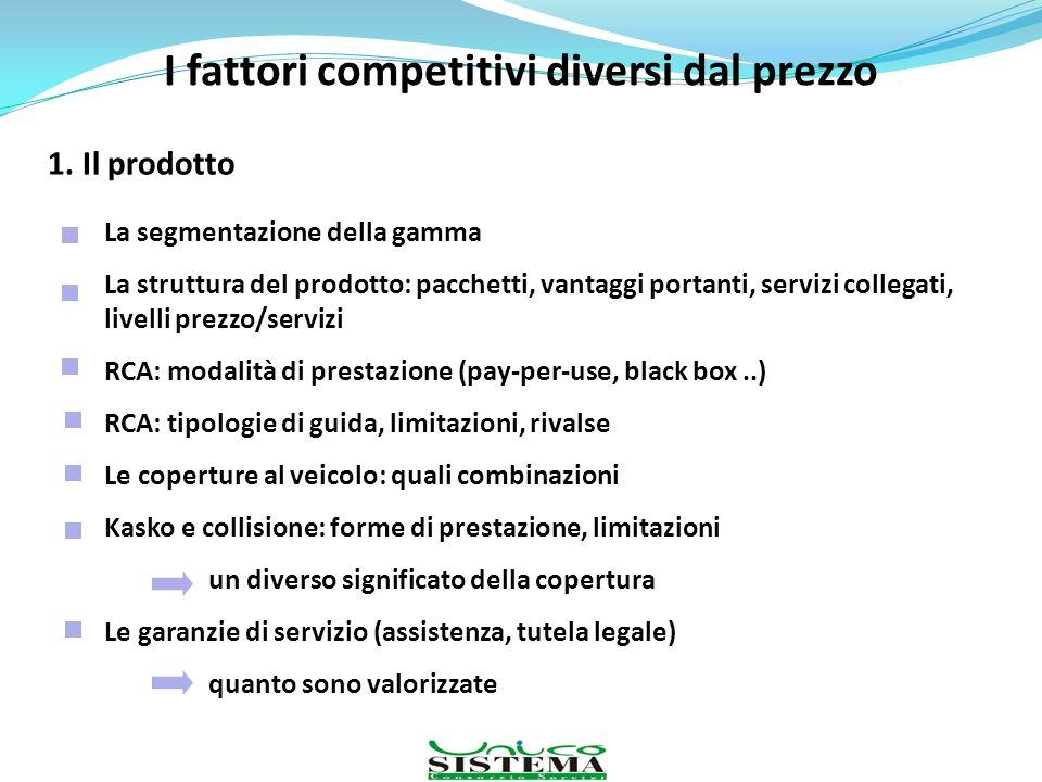 I fattori competitivi diversi dal prezzo 1. Il prodotto La segmentazione della gamma La struttura del prodotto: pacchetti, vantaggi portanti, servizi