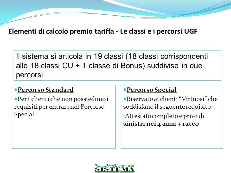 Elementi di calcolo premio tariffa - Le classi e i percorsi UGF Percorso Standard Per i clienti che non possiedono i requisiti per entrare nel Percors