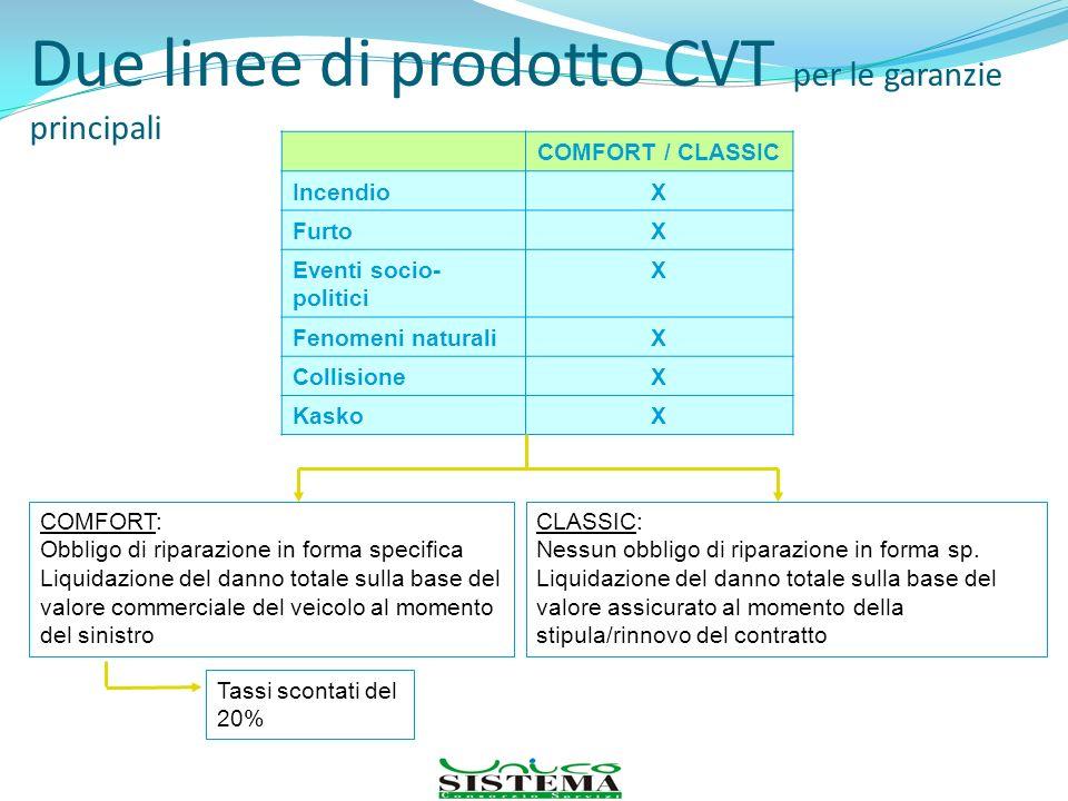 Due linee di prodotto CVT per le garanzie principali COMFORT / CLASSIC IncendioX FurtoX Eventi socio- politici X Fenomeni naturaliX CollisioneX KaskoX