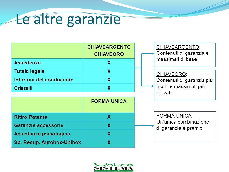 Le altre garanzie Luogo, data 75 CHIAVEARGENTO CHIAVEORO AssistenzaX Tutela legaleX Infortuni del conducenteX CristalliX FORMA UNICA Ritiro PatenteX G