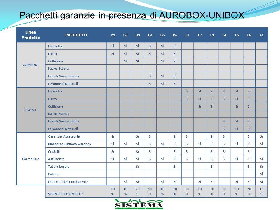 Pacchetti garanzie in presenza di AUROBOX-UNIBOX Linea Prodotto PACCHETTI D1D2D3D4D5D6E1E2E3E4E5E6F1 COMFORT IncendioSìSì SìSì SìSì SìSì SìSì SìSì Fur