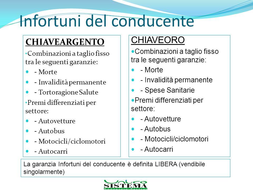 Infortuni del conducente CHIAVEARGENTO Combinazioni a taglio fisso tra le seguenti garanzie: - Morte - Invalidità permanente - Tortoragione Salute Pre