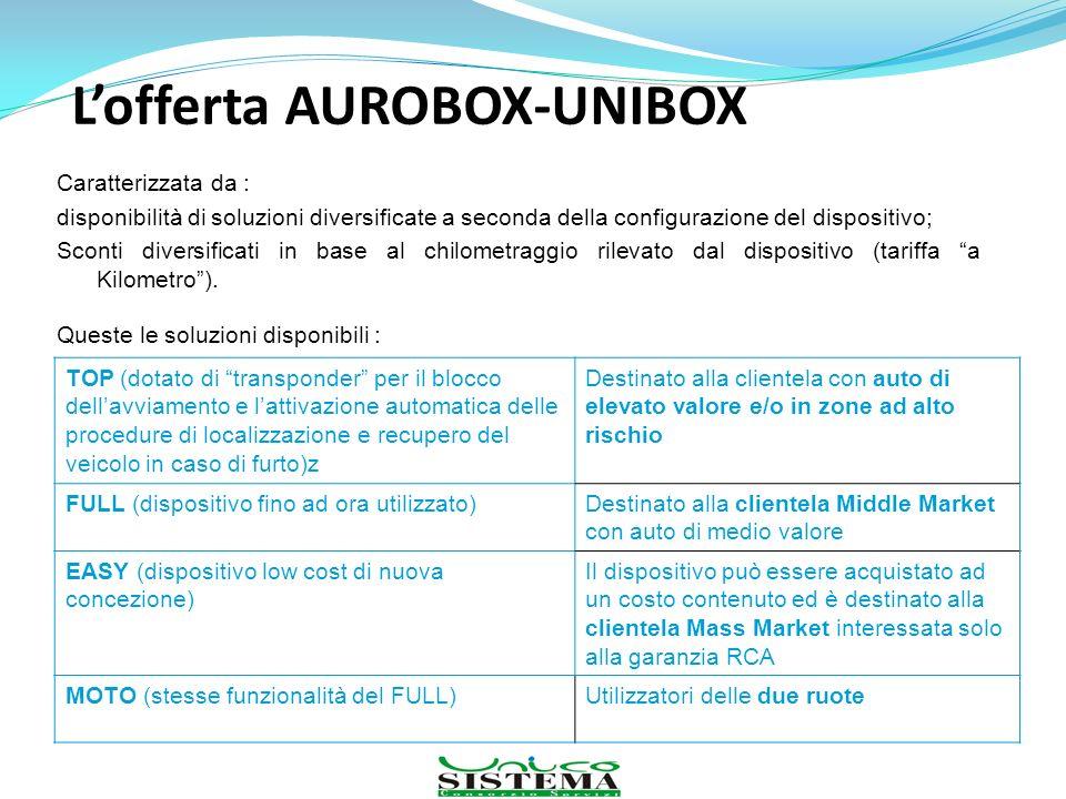 Lofferta AUROBOX-UNIBOX Caratterizzata da : disponibilità di soluzioni diversificate a seconda della configurazione del dispositivo; Sconti diversific