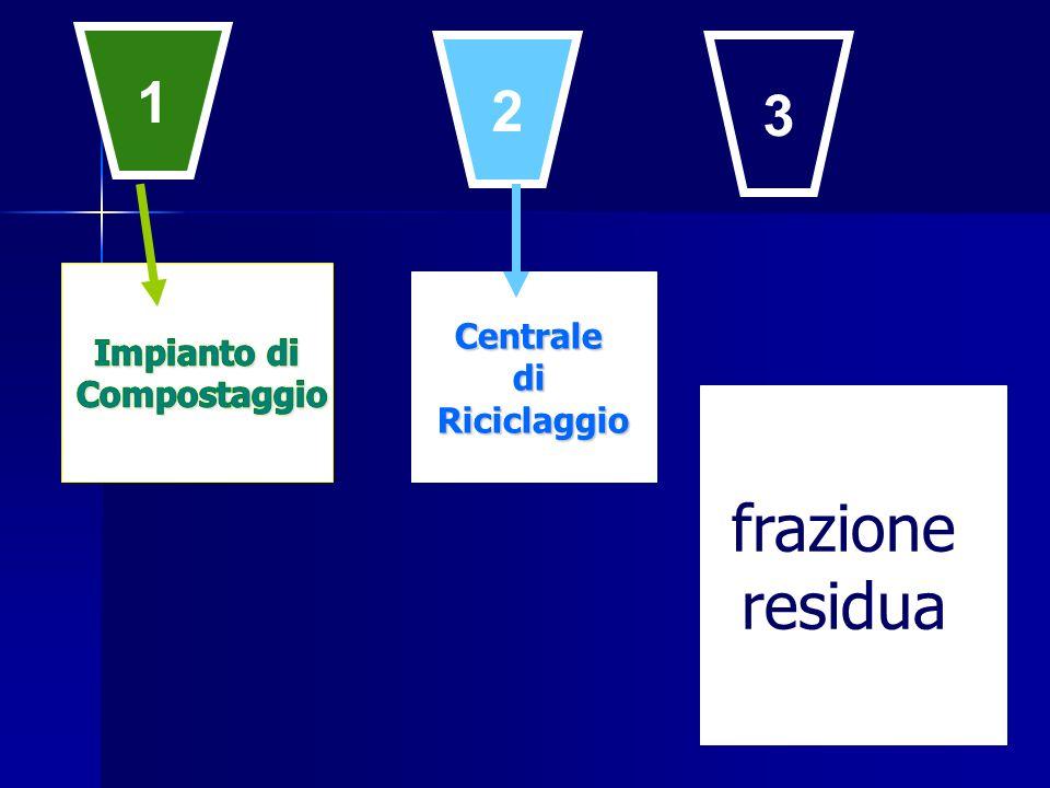 CentralediRiciclaggio 1 2 3 frazione residua