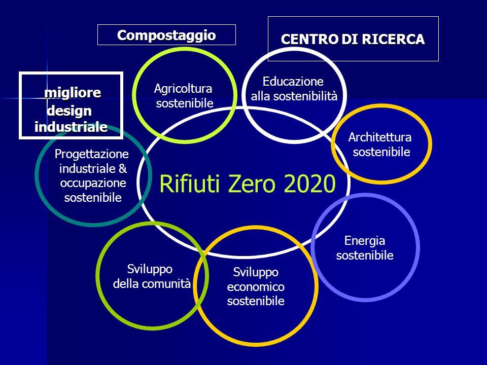 Rifiuti Zero 2020 Educazione alla sostenibilità Sviluppo economico sostenibile Agricoltura sostenibile Sviluppo della comunità Energia sostenibile Progettazione industriale & occupazione sostenibile Architettura sostenibile Compostaggio CENTRO DI RICERCA migliore miglioredesignindustriale
