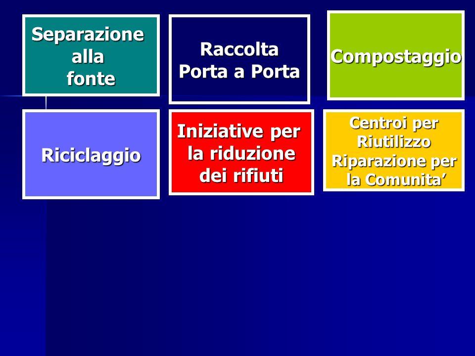 Iniziative per la riduzione dei rifiuti Riciclaggio Centroi per Riutilizzo Riparazione per la Comunita la Comunita Raccolta Porta a Porta Compostaggio Separazioneallafonte
