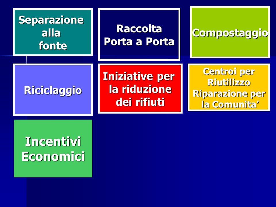 Riciclaggio Raccolta Compostaggio IncentiviEconomici Centroi per Riutilizzo Riparazione per la Comunita la Comunita Iniziative per la riduzione dei rifiuti Separazioneallafonte