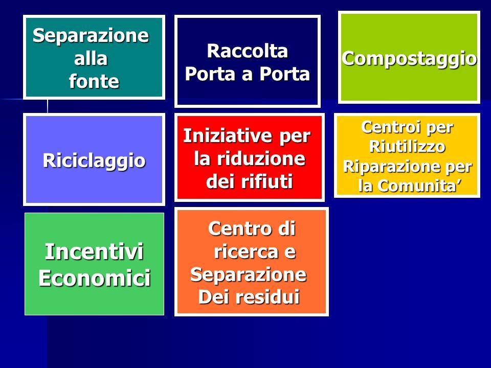 Riciclaggio Raccolta Porta a Porta Compostaggio IncentiviEconomici Centroi per Riutilizzo Riparazione per la Comunita la Comunita Iniziative per la ri