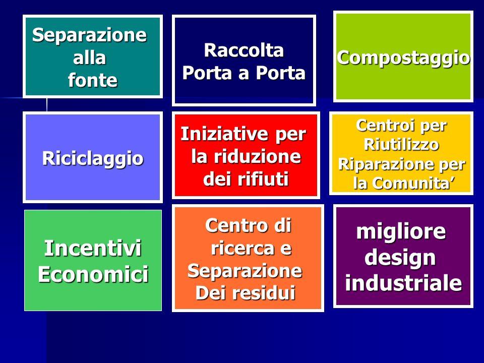 Riciclaggio Raccolta Porta a Porta Compostaggio miglioredesignindustriale IncentiviEconomici Centroi per Riutilizzo Riparazione per la Comunita la Com